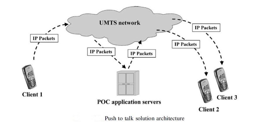Wat is POC Push to talk over cellular
